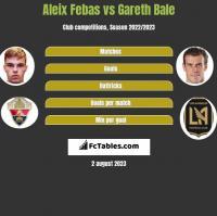 Aleix Febas vs Gareth Bale h2h player stats