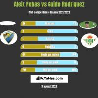 Aleix Febas vs Guido Rodriguez h2h player stats