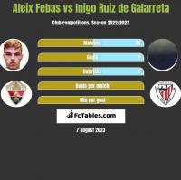 Aleix Febas vs Inigo Ruiz de Galarreta h2h player stats