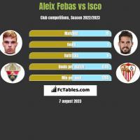 Aleix Febas vs Isco h2h player stats