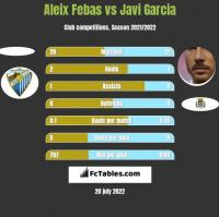 Aleix Febas vs Javi Garcia h2h player stats
