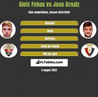 Aleix Febas vs Jose Arnaiz h2h player stats