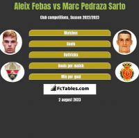 Aleix Febas vs Marc Pedraza Sarto h2h player stats