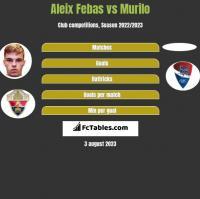 Aleix Febas vs Murilo h2h player stats