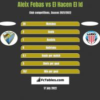 Aleix Febas vs El Hacen El Id h2h player stats