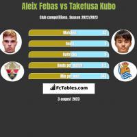 Aleix Febas vs Takefusa Kubo h2h player stats