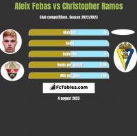 Aleix Febas vs Christopher Ramos h2h player stats