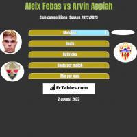Aleix Febas vs Arvin Appiah h2h player stats