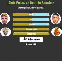 Aleix Febas vs Anotnio Sanchez h2h player stats
