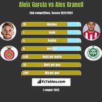 Aleix Garcia vs Alex Granell h2h player stats