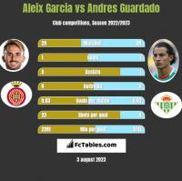 Aleix Garcia vs Andres Guardado h2h player stats