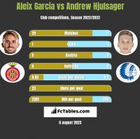 Aleix Garcia vs Andrew Hjulsager h2h player stats