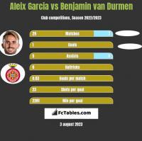 Aleix Garcia vs Benjamin van Durmen h2h player stats