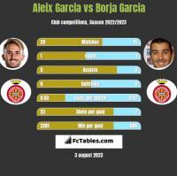 Aleix Garcia vs Borja Garcia h2h player stats