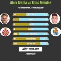 Aleix Garcia vs Brais Mendez h2h player stats