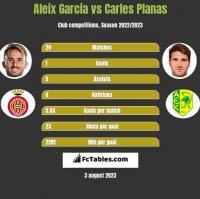 Aleix Garcia vs Carles Planas h2h player stats