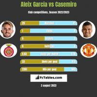 Aleix Garcia vs Casemiro h2h player stats