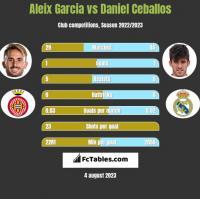 Aleix Garcia vs Daniel Ceballos h2h player stats