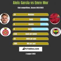 Aleix Garcia vs Emre Mor h2h player stats
