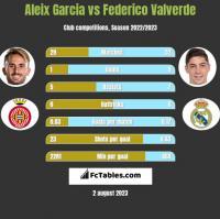 Aleix Garcia vs Federico Valverde h2h player stats