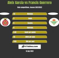Aleix Garcia vs Francis Guerrero h2h player stats