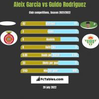 Aleix Garcia vs Guido Rodriguez h2h player stats