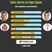 Aleix Garcia vs Iago Aspas h2h player stats