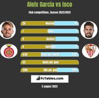 Aleix Garcia vs Isco h2h player stats