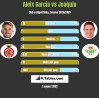 Aleix Garcia vs Joaquin h2h player stats