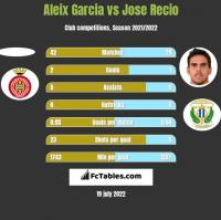 Aleix Garcia vs Jose Recio h2h player stats