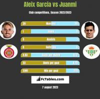Aleix Garcia vs Juanmi h2h player stats