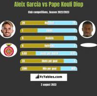 Aleix Garcia vs Pape Kouli Diop h2h player stats
