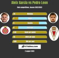 Aleix Garcia vs Pedro Leon h2h player stats