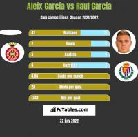 Aleix Garcia vs Raul Garcia h2h player stats