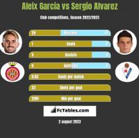 Aleix Garcia vs Sergio Alvarez h2h player stats