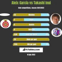 Aleix Garcia vs Takashi Inui h2h player stats