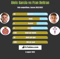 Aleix Garcia vs Fran Beltran h2h player stats