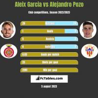 Aleix Garcia vs Alejandro Pozo h2h player stats