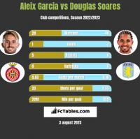 Aleix Garcia vs Douglas Soares h2h player stats