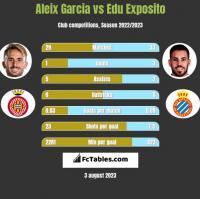Aleix Garcia vs Edu Exposito h2h player stats