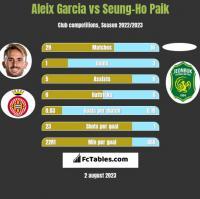 Aleix Garcia vs Seung-Ho Paik h2h player stats