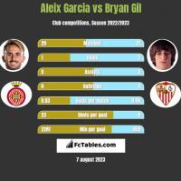 Aleix Garcia vs Bryan Gil h2h player stats