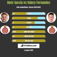 Aleix Garcia vs Valery Fernandez h2h player stats