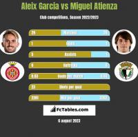 Aleix Garcia vs Miguel Atienza h2h player stats