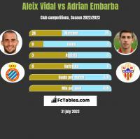 Aleix Vidal vs Adrian Embarba h2h player stats