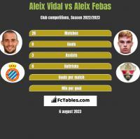 Aleix Vidal vs Aleix Febas h2h player stats