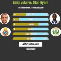 Aleix Vidal vs Allan Nyom h2h player stats