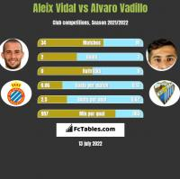 Aleix Vidal vs Alvaro Vadillo h2h player stats
