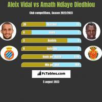 Aleix Vidal vs Amath Ndiaye Diedhiou h2h player stats