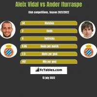 Aleix Vidal vs Ander Iturraspe h2h player stats